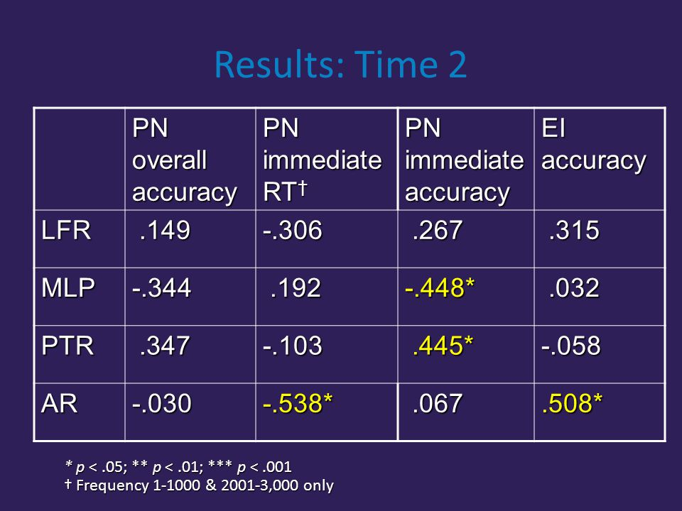 Results: Time 2 PN overall accuracy PN immediate RT † PN immediate accuracy EI accuracy LFR.149.149-.306.267.267.315.315 MLP-.344.192.192-.448*.032.032 PTR.347.347-.103.445*.445*-.058 AR-.030-.538*.067.067.508* * p <.05; ** p <.01; *** p <.001 † Frequency 1-1000 & 2001-3,000 only