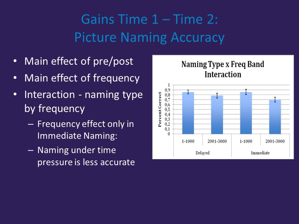 Gains Time 1 – Time 2: Picture Naming Accuracy Main effect of pre/post Main effect of frequency Interaction - naming type by frequency – Frequency effect only in Immediate Naming: – Naming under time pressure is less accurate