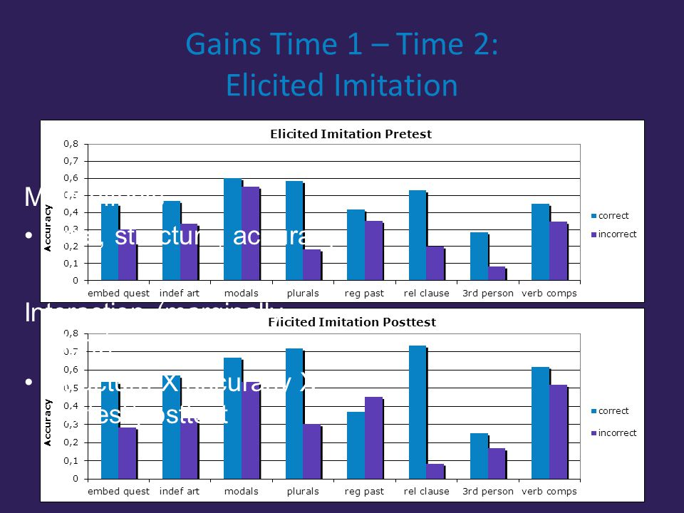 Gains Time 1 – Time 2: Elicited Imitation Main effects time, structure, accuracy Interaction (marginally sign.) structure X accuracy X pretest/posttest
