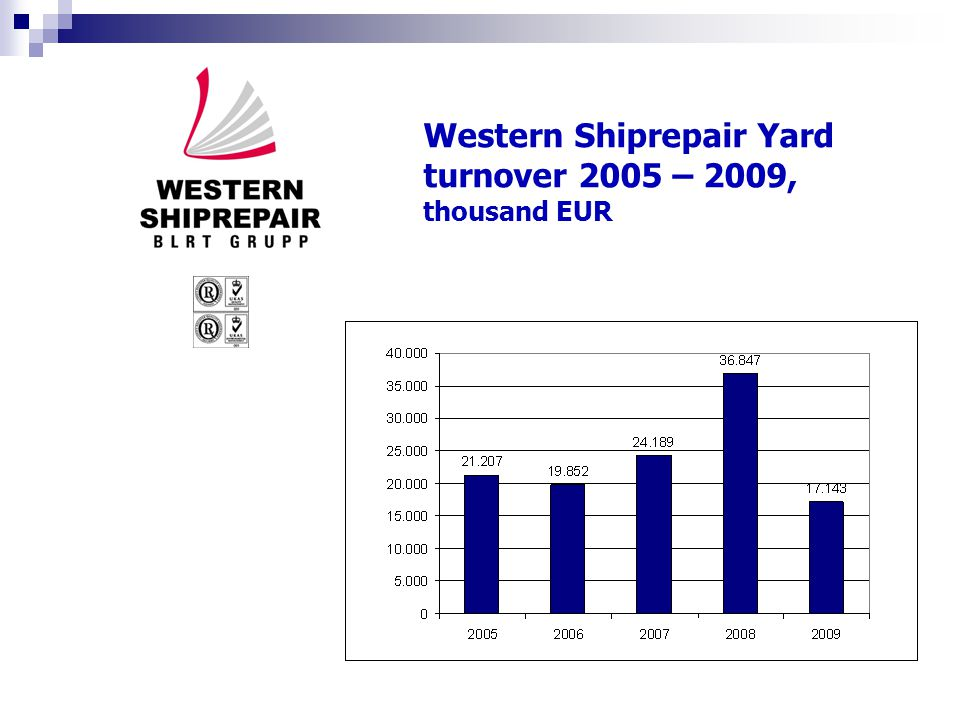 Western Shiprepair Yard turnover 2005 – 2009, thousand EUR
