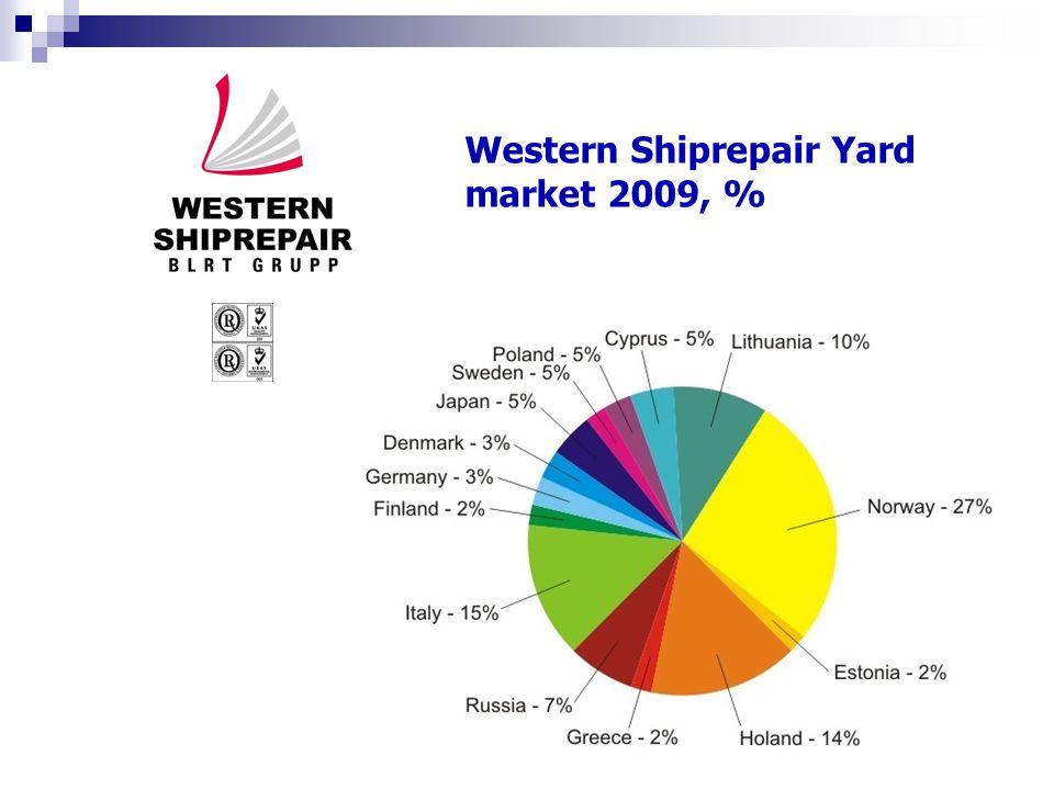 Western Shiprepair Yard market 2009, %