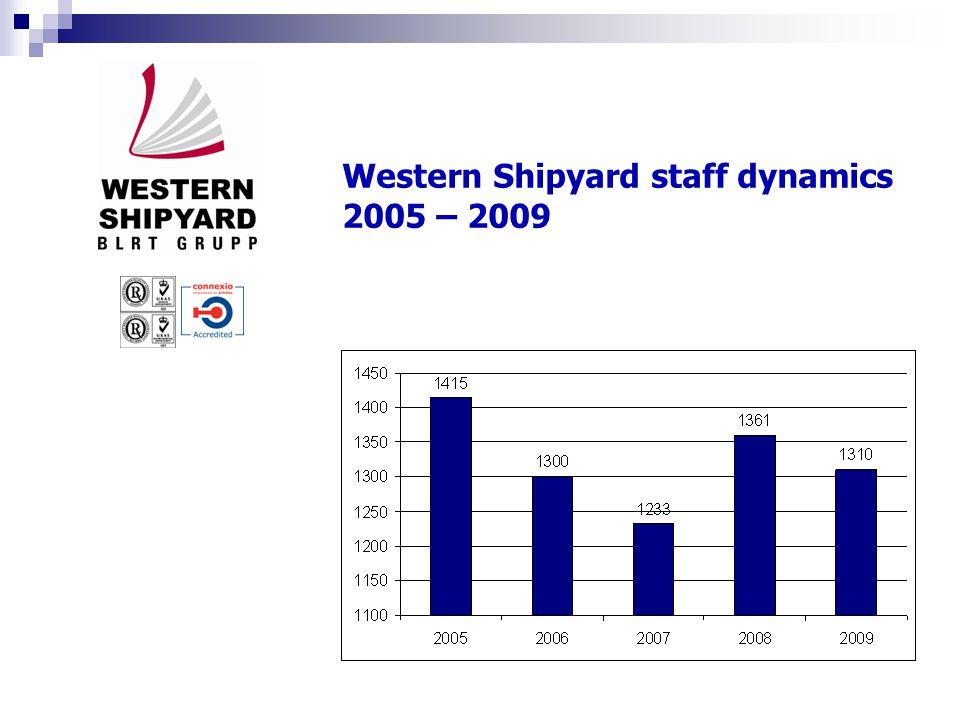 Western Shipyard turnover 2005 – 2009, thousand EUR