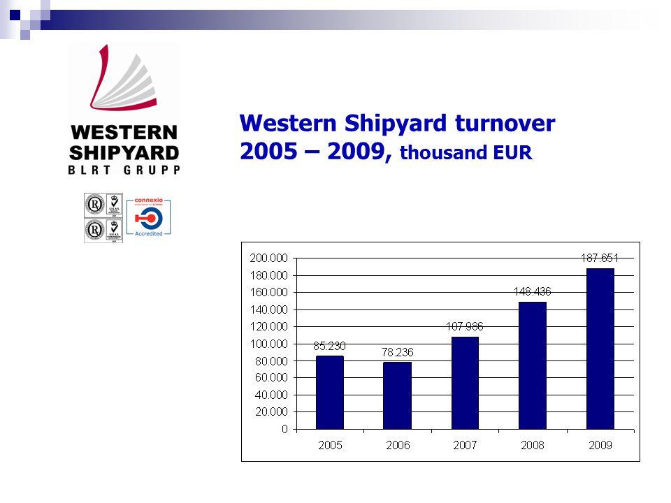 Western Shipyard market 2009, thousand EUR