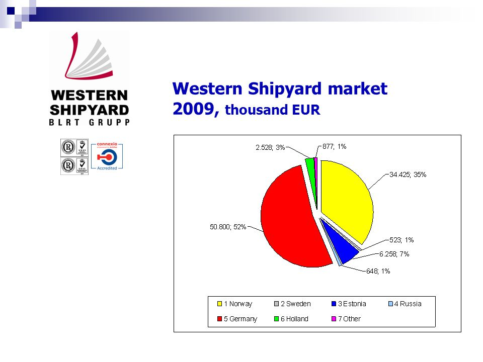 Western Shipyard investments 2006 – 2010, thousand EUR