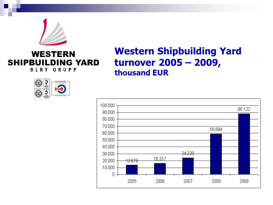 Western Shipbuilding Yard turnover 2005 – 2009, thousand tons