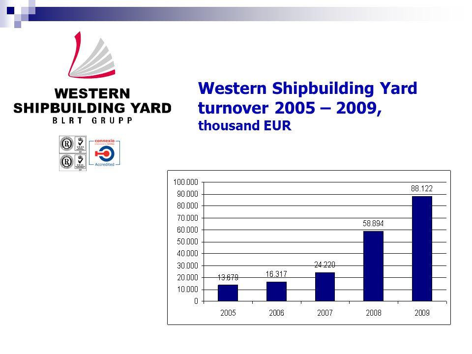  Ship repair  Ship conversion  Ship building