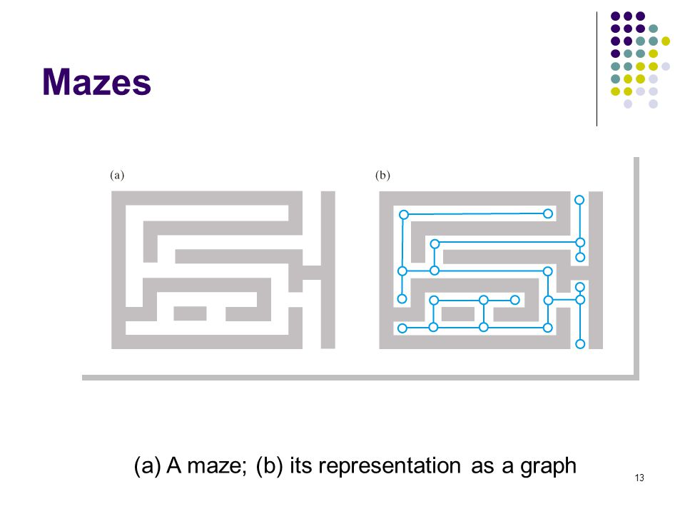 13 Mazes (a) A maze; (b) its representation as a graph