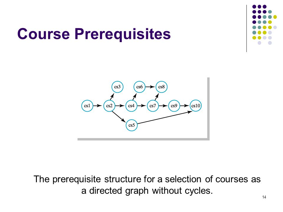 14 Course Prerequisites The prerequisite structure for a selection of courses as a directed graph without cycles.