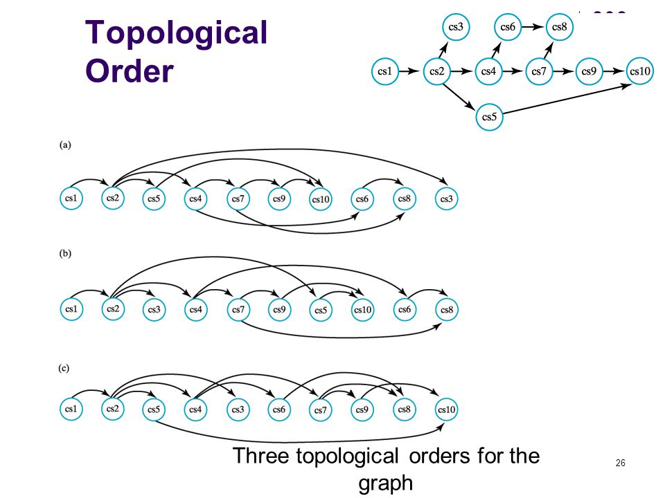 26 Topological Order Three topological orders for the graph