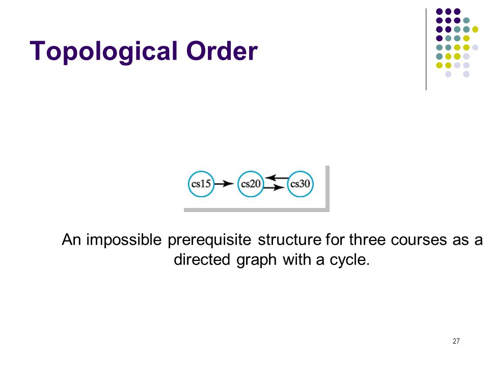 27 Topological Order An impossible prerequisite structure for three courses as a directed graph with a cycle.