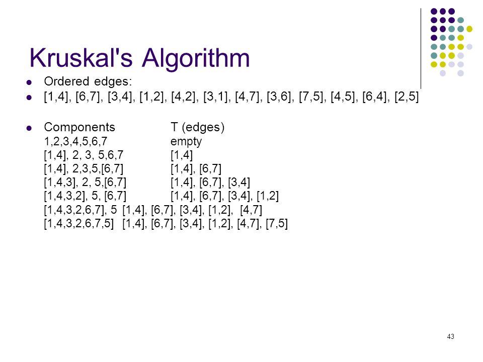 43 Kruskal s Algorithm Ordered edges: [1,4], [6,7], [3,4], [1,2], [4,2], [3,1], [4,7], [3,6], [7,5], [4,5], [6,4], [2,5] ComponentsT (edges) 1,2,3,4,5,6,7empty [1,4], 2, 3, 5,6,7[1,4] [1,4], 2,3,5,[6,7][1,4], [6,7] [1,4,3], 2, 5,[6,7] [1,4], [6,7], [3,4] [1,4,3,2], 5, [6,7][1,4], [6,7], [3,4], [1,2] [1,4,3,2,6,7], 5[1,4], [6,7], [3,4], [1,2], [4,7] [1,4,3,2,6,7,5][1,4], [6,7], [3,4], [1,2], [4,7], [7,5]