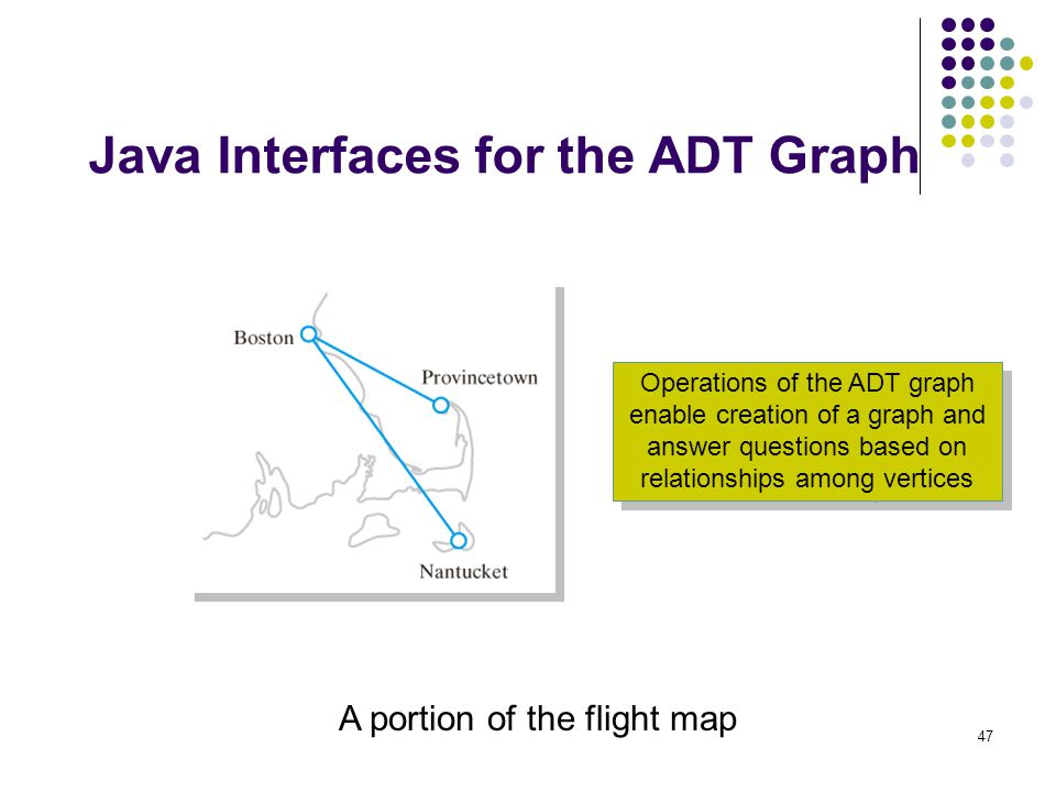 47 Java Interfaces for the ADT Graph A portion of the flight map Operations of the ADT graph enable creation of a graph and answer questions based on