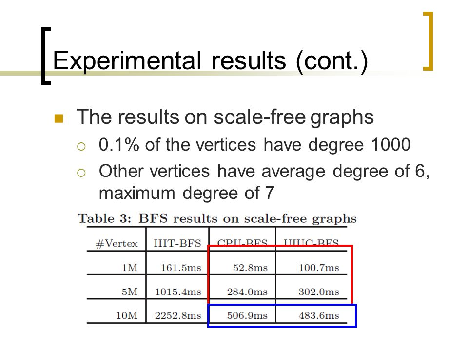 Experimental results (cont.) The results on scale-free graphs  0.1% of the vertices have degree 1000  Other vertices have average degree of 6, maximum degree of 7