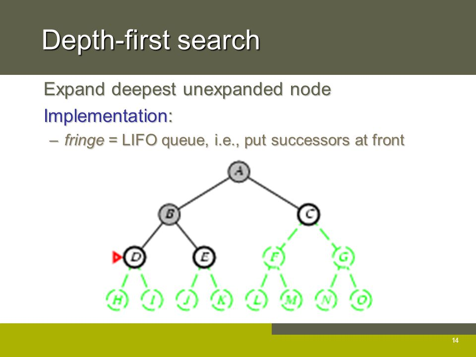 Depth-first search Expand deepest unexpanded node Expand deepest unexpanded node Implementation: Implementation: –fringe = LIFO queue, i.e., put successors at front 14