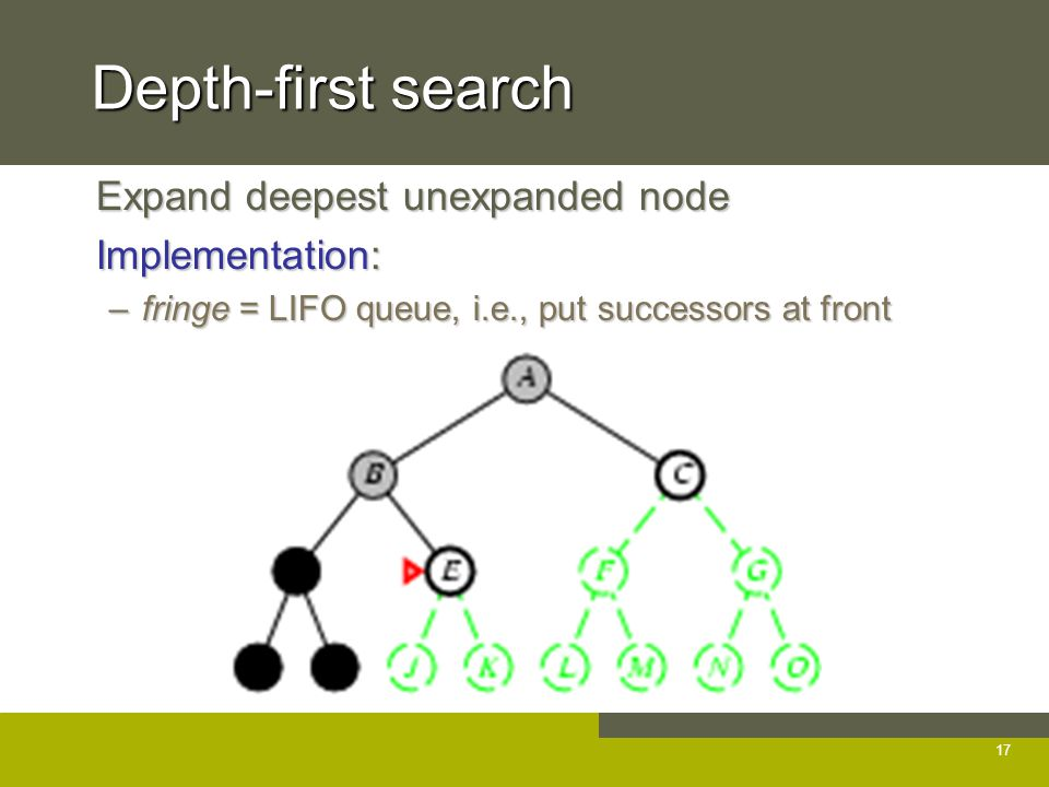 Depth-first search Expand deepest unexpanded node Expand deepest unexpanded node Implementation: Implementation: –fringe = LIFO queue, i.e., put successors at front 17