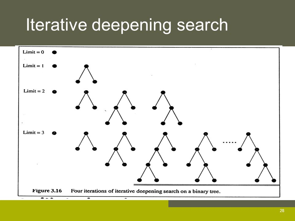 Iterative deepening search 28