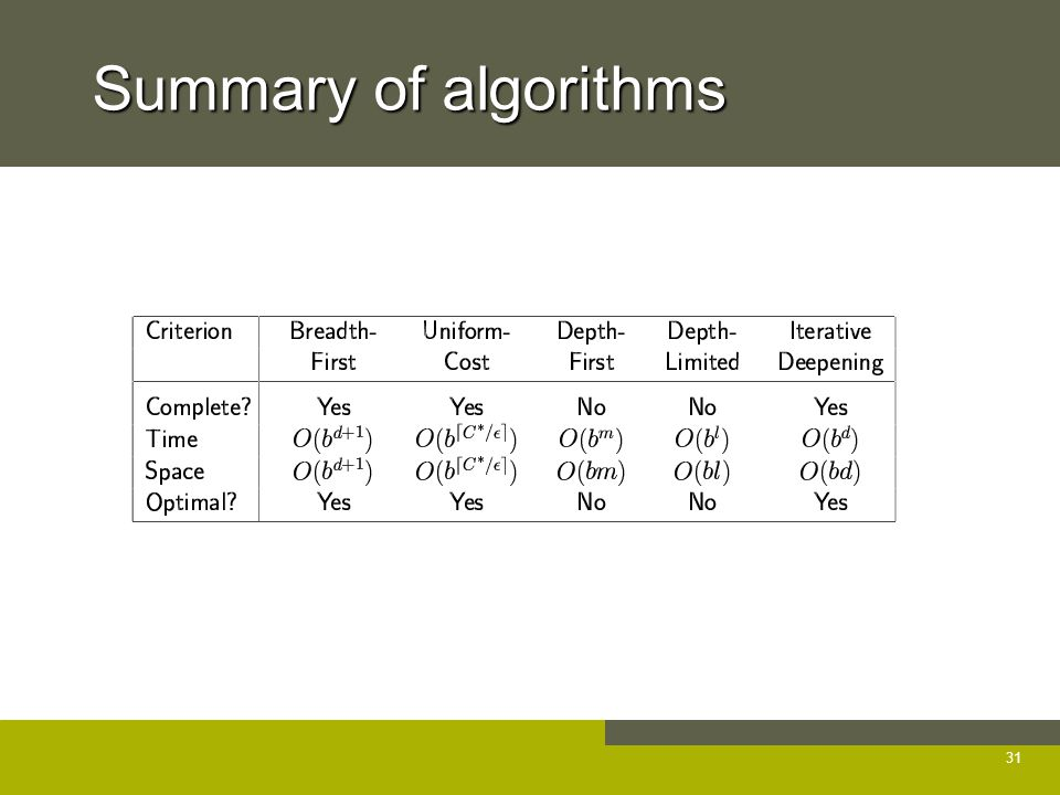 Summary of algorithms 31