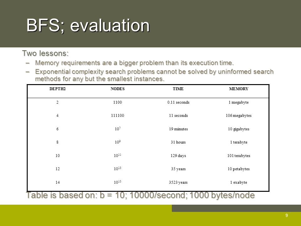 BFS; evaluation Two lessons: Two lessons: –Memory requirements are a bigger problem than its execution time.
