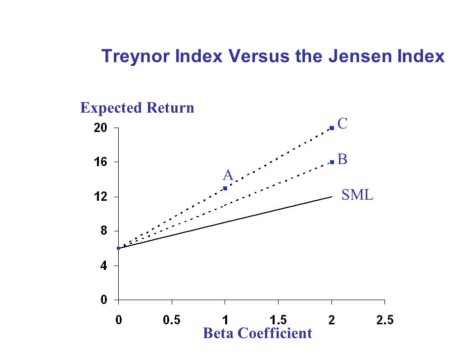 Treynor Index Versus the Jensen Index Expected Return Beta Coefficient A C B SML
