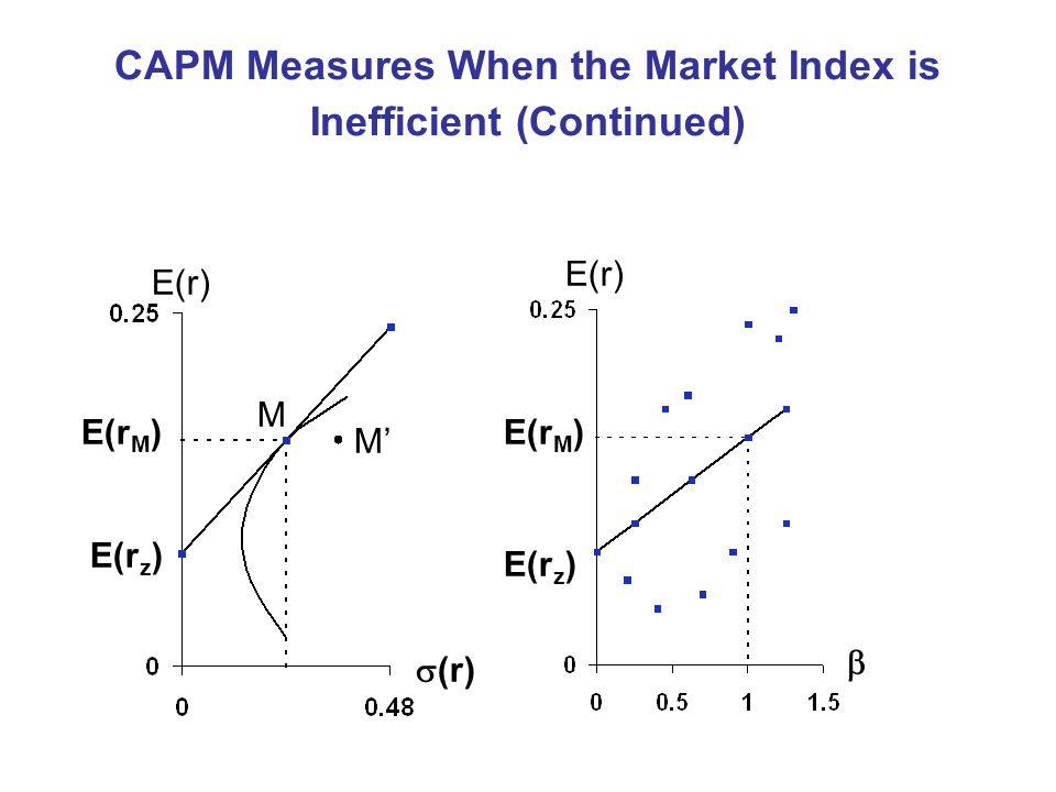CAPM Measures When the Market Index is Inefficient (Continued) E(r) E(r M ) E(r z ) M  (r) E(r M ) E(r z )  E(r) M'