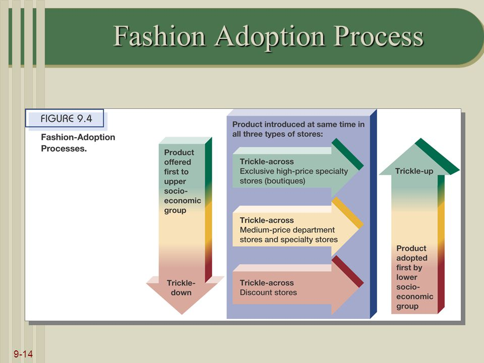 9-14 Fashion Adoption Process