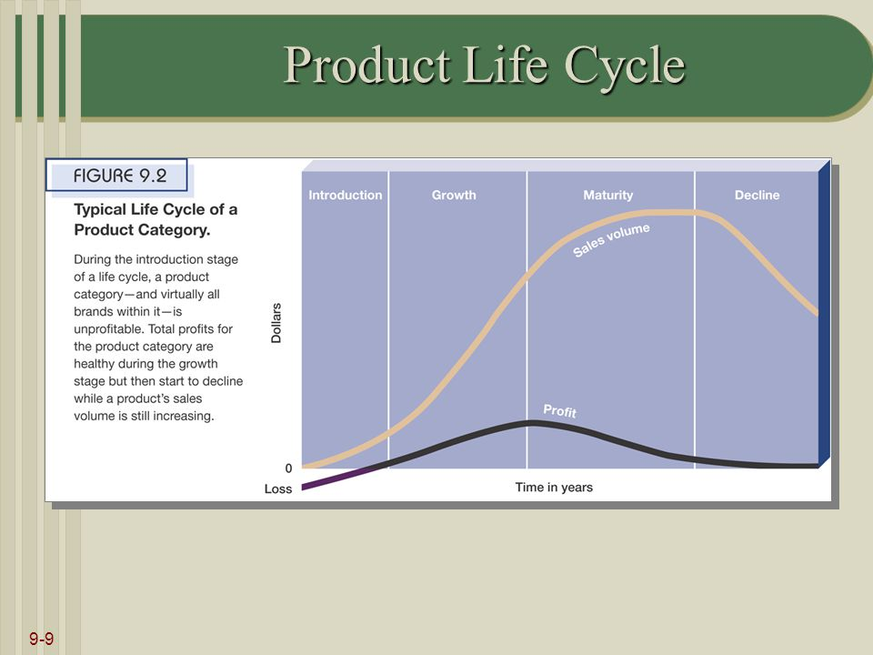 9-9 Product Life Cycle