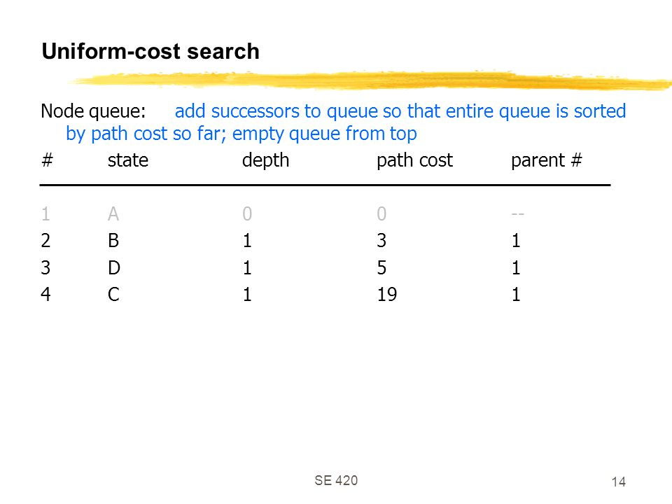 SE 420 14 Uniform-cost search Node queue:add successors to queue so that entire queue is sorted by path cost so far; empty queue from top #statedepthpath costparent # 1A00-- 2B131 3D151 4C1191