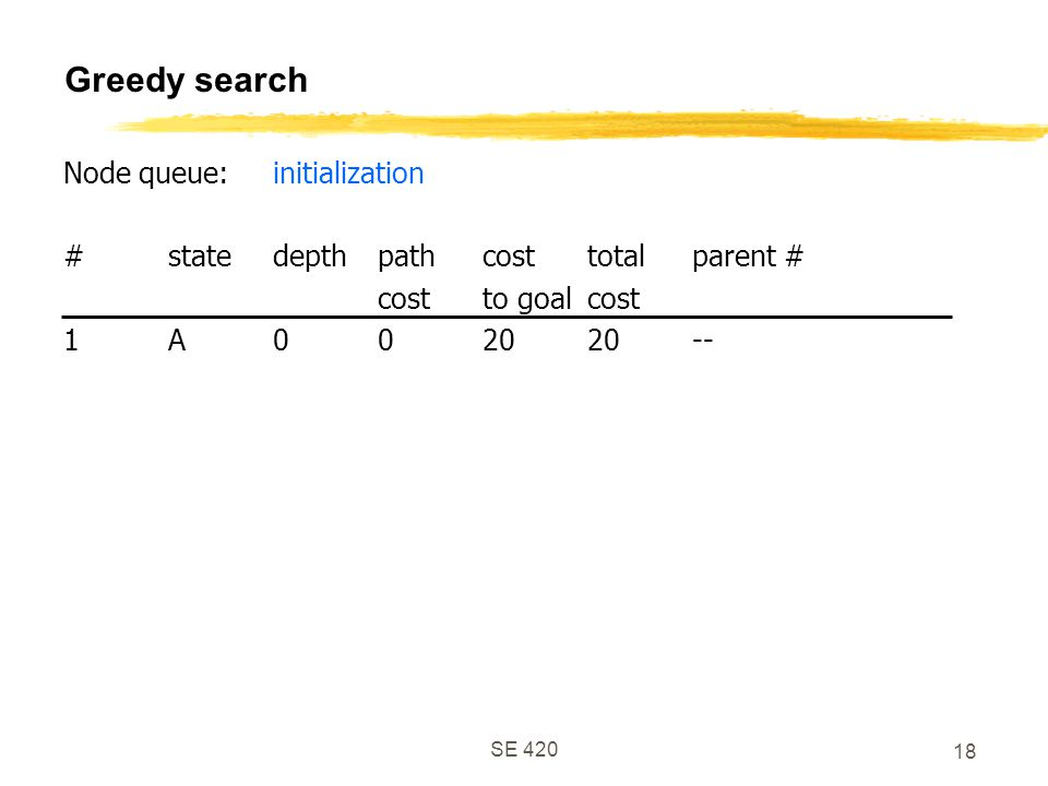 SE 420 18 Greedy search Node queue:initialization #statedepthpathcosttotalparent # costto goalcost 1A002020--