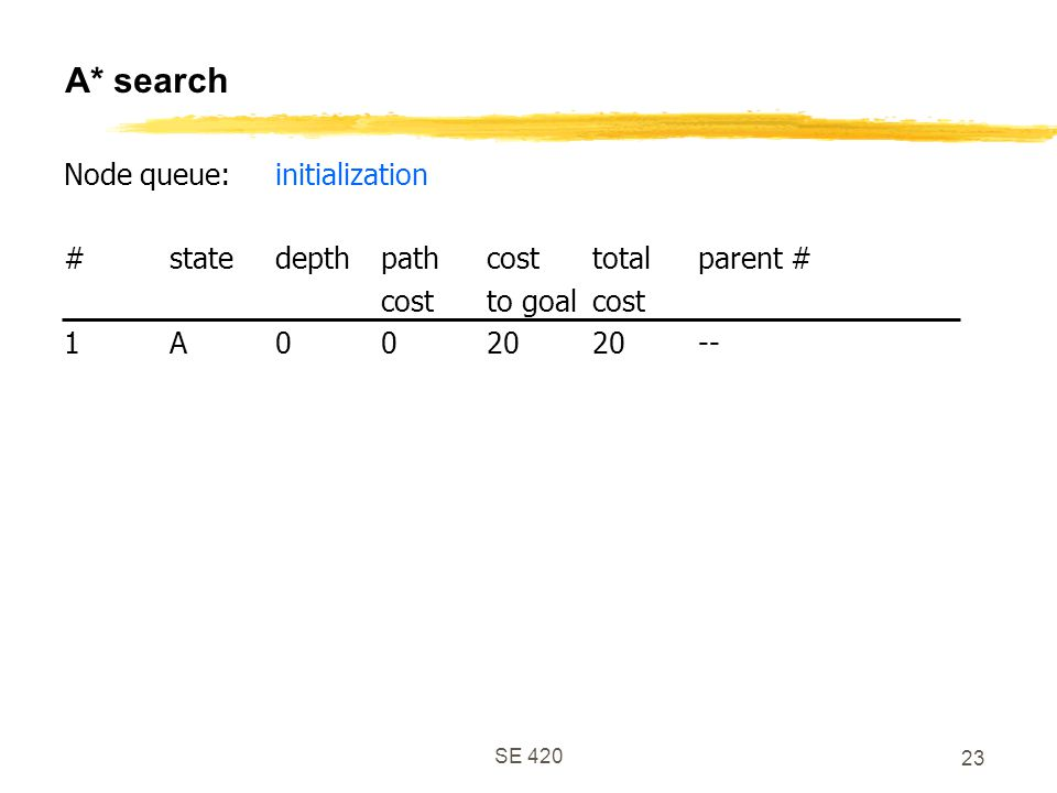 SE 420 23 A* search Node queue:initialization #statedepthpathcosttotalparent # costto goalcost 1A002020--