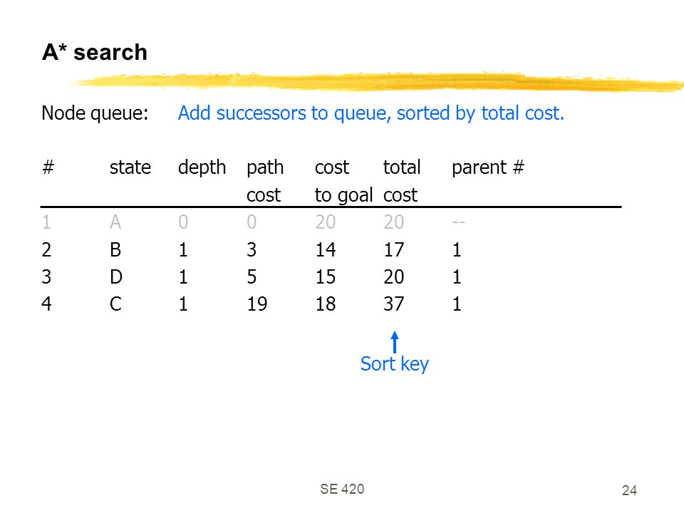 SE 420 24 A* search Node queue:Add successors to queue, sorted by total cost.