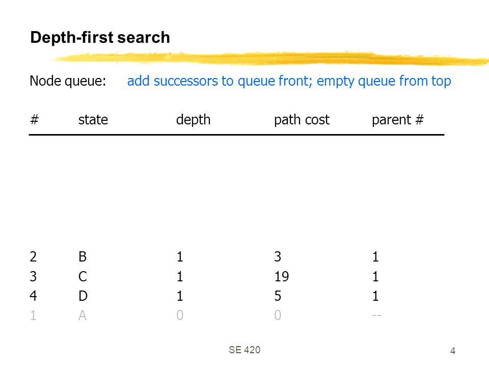 SE 420 4 Depth-first search Node queue:add successors to queue front; empty queue from top #statedepthpath costparent # 2B131 3C1191 4D151 1A00--