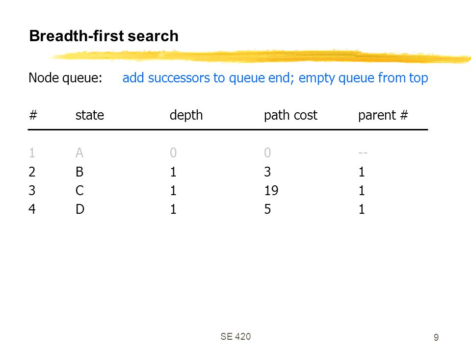 SE 420 9 Breadth-first search Node queue:add successors to queue end; empty queue from top #statedepthpath costparent # 1A00-- 2B131 3C1191 4D151