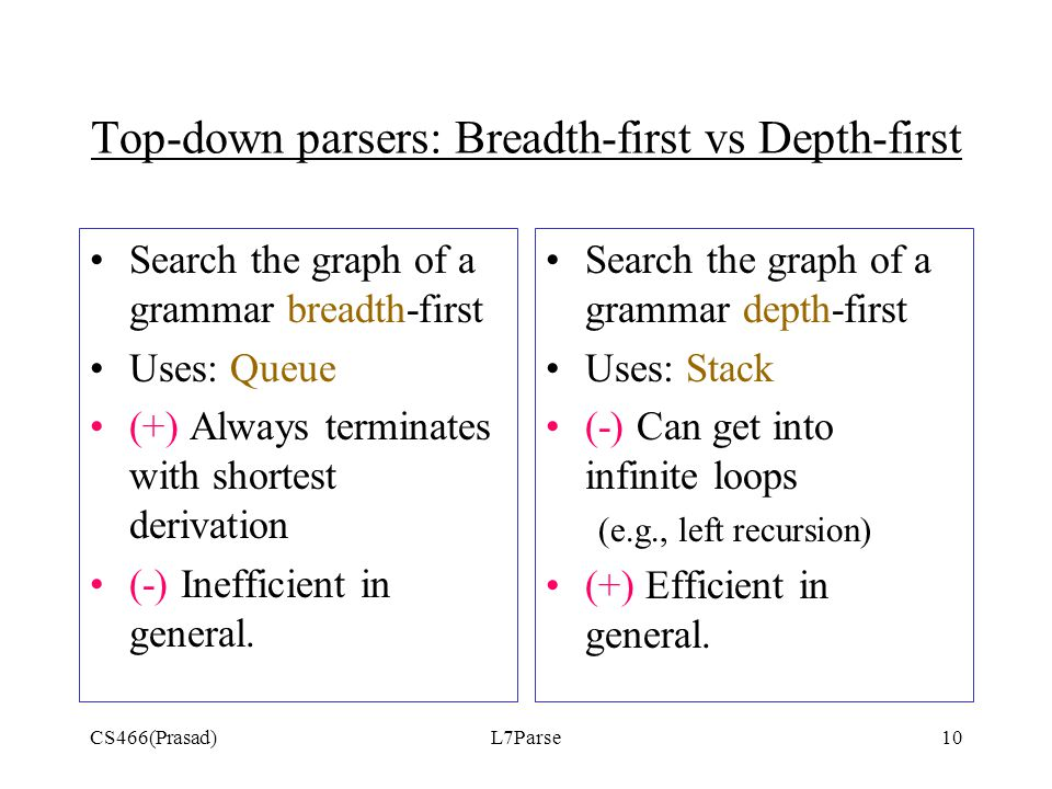 CS466(Prasad)L7Parse10 Top-down parsers: Breadth-first vs Depth-first Search the graph of a grammar breadth-first Uses: Queue (+) Always terminates with shortest derivation (-) Inefficient in general.