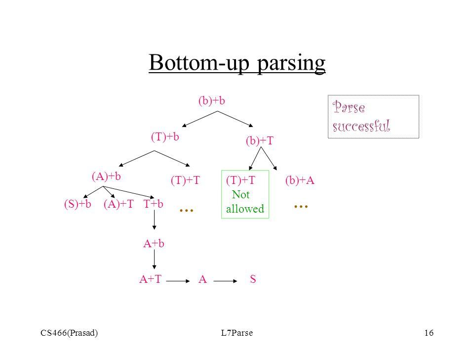 CS466(Prasad)L7Parse16 Bottom-up parsing (b)+b (T)+b (b)+T (T)+T Not allowed (b)+A(T)+T … … (A)+b (A)+T(S)+bT+b A+b A+TSA Parse successful