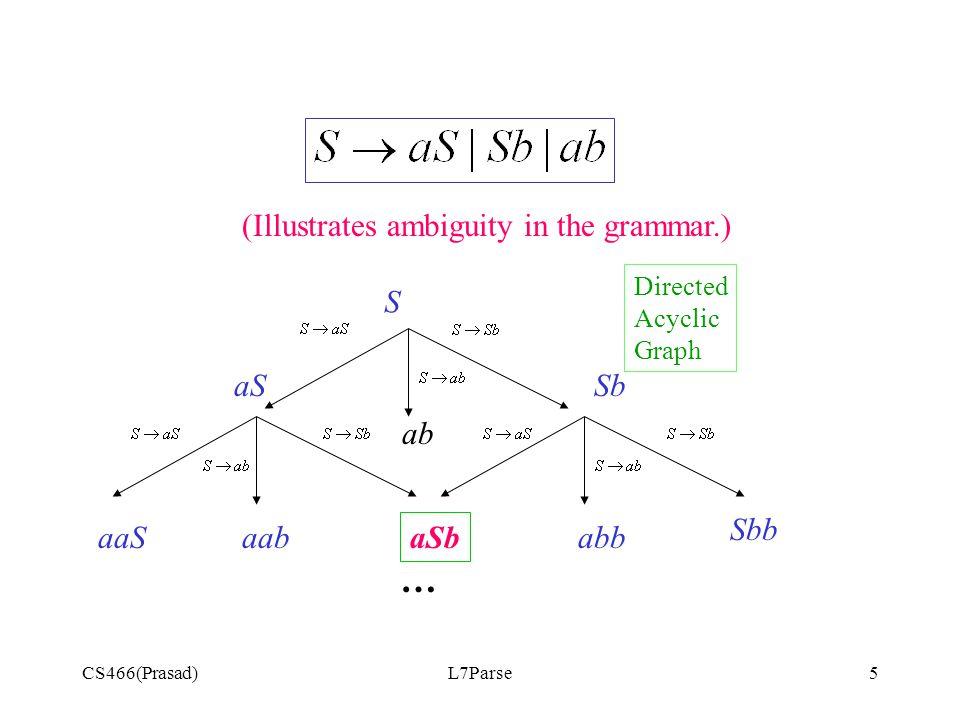 CS466(Prasad)L7Parse5 S aSSb aaSaab aSb abb Sbb … (Illustrates ambiguity in the grammar.) ab Directed Acyclic Graph