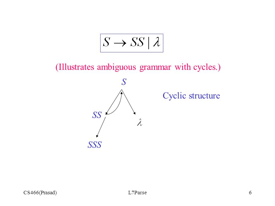 CS466(Prasad)L7Parse6 (Illustrates ambiguous grammar with cycles.) Cyclic structure S SS SSS