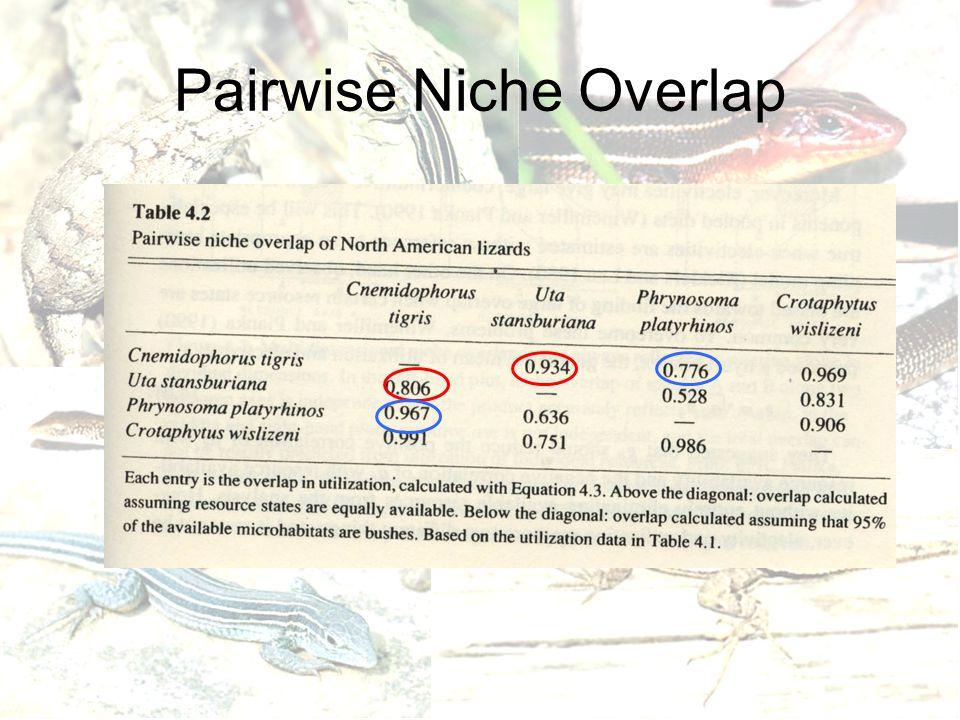 Pairwise Niche Overlap