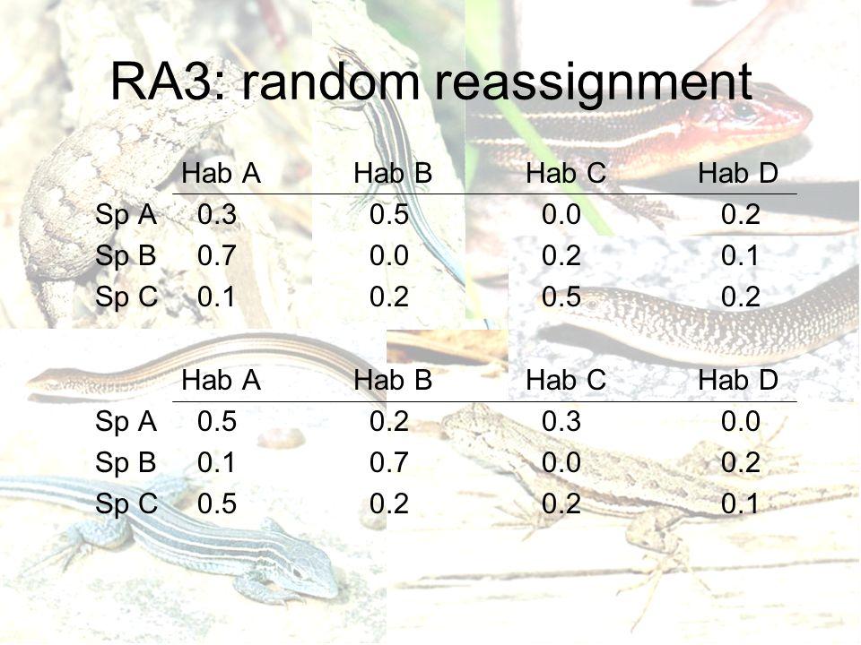 RA3: random reassignment Hab AHab BHab CHab D Sp A 0.3 0.5 0.0 0.2 Sp B 0.7 0.0 0.2 0.1 Sp C 0.1 0.2 0.5 0.2 Hab AHab BHab CHab D Sp A 0.5 0.2 0.3 0.0 Sp B 0.1 0.7 0.0 0.2 Sp C 0.5 0.2 0.2 0.1