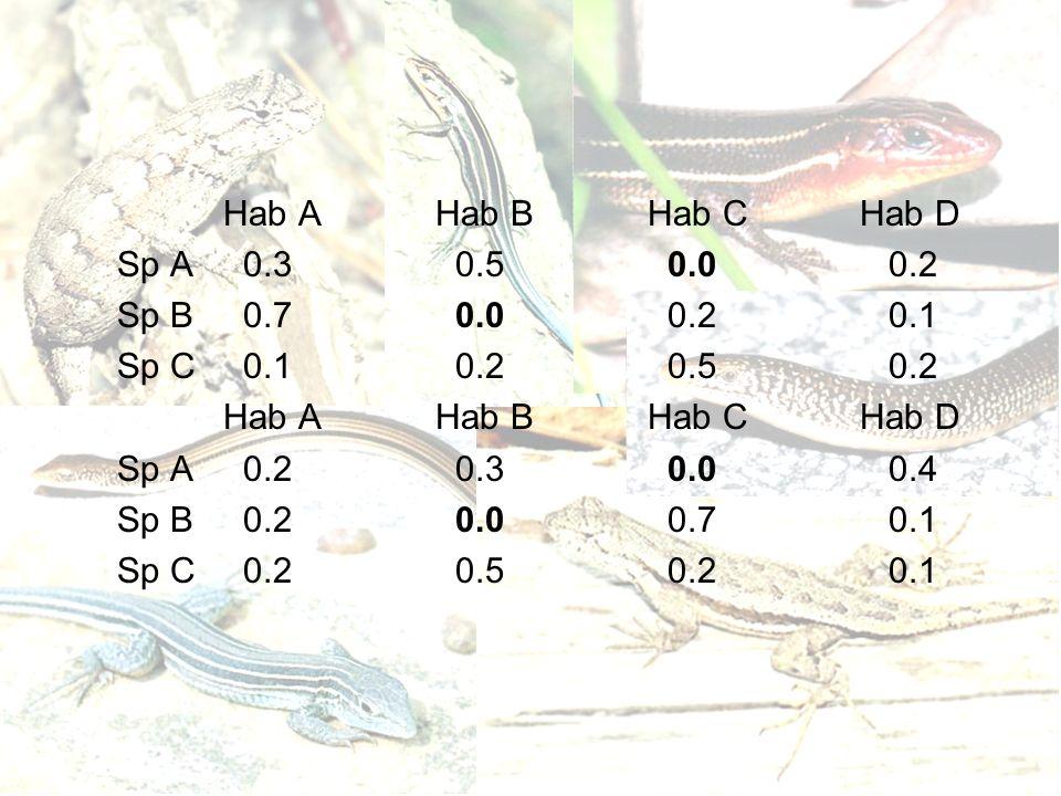 Hab AHab BHab CHab D Sp A 0.3 0.5 0.0 0.2 Sp B 0.7 0.0 0.2 0.1 Sp C 0.1 0.2 0.5 0.2 Hab AHab BHab CHab D Sp A 0.2 0.3 0.0 0.4 Sp B 0.2 0.0 0.7 0.1 Sp