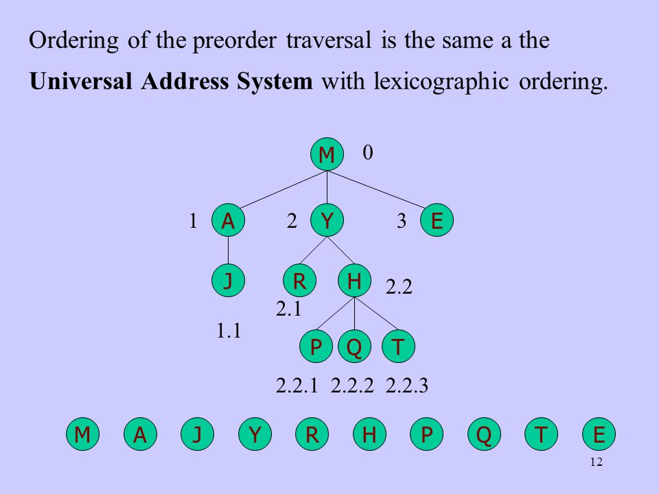 12 Ordering of the preorder traversal is the same a the Universal Address System with lexicographic ordering.