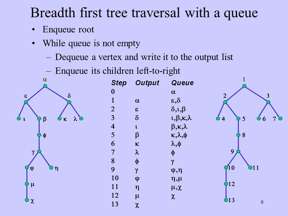 27 In an postfix expression, a binary operator follows its two operands The expression is evaluated left-right Look for the first operator from the left Evaluate the operator with the two operands immediately to its left Evaluating Postfix Notation