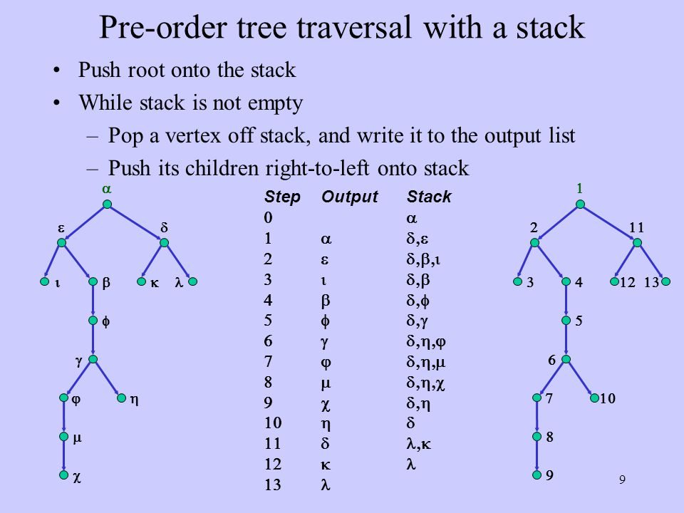 9 Pre-order tree traversal with a stack Push root onto the stack While stack is not empty –Pop a vertex off stack, and write it to the output list –Push its children right-to-left onto stack StepOutputStack                                     