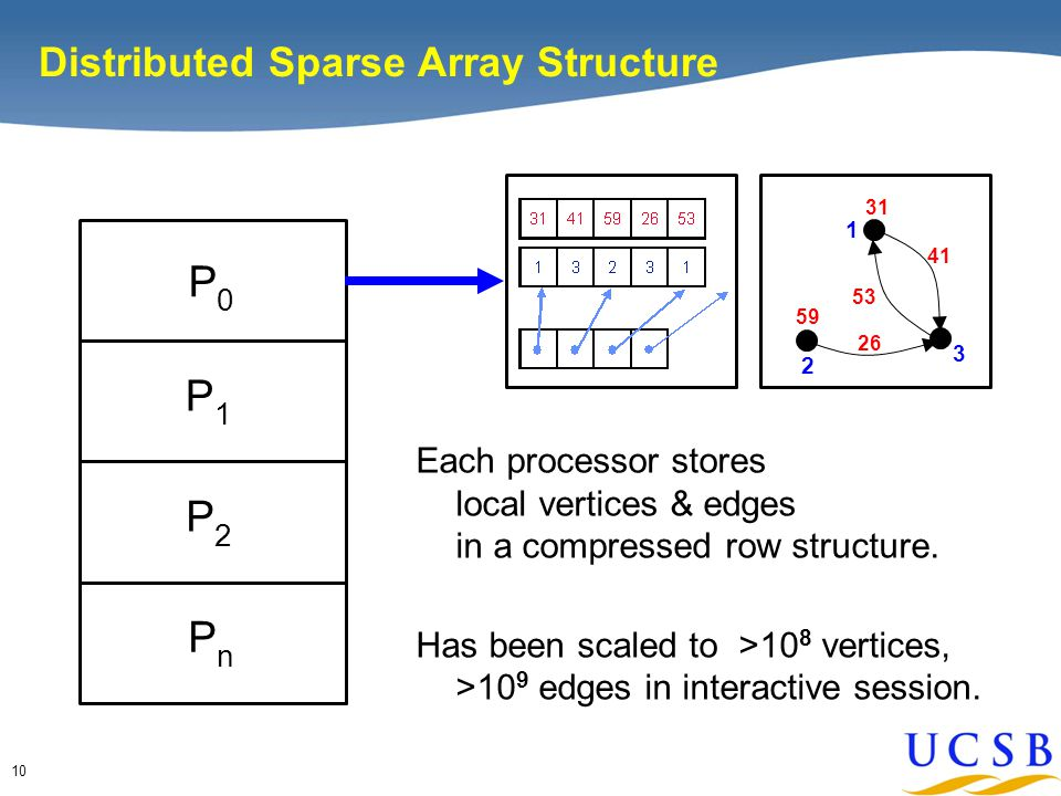 10 P0P0 P1P1 P2P2 PnPn Each processor stores local vertices & edges in a compressed row structure.