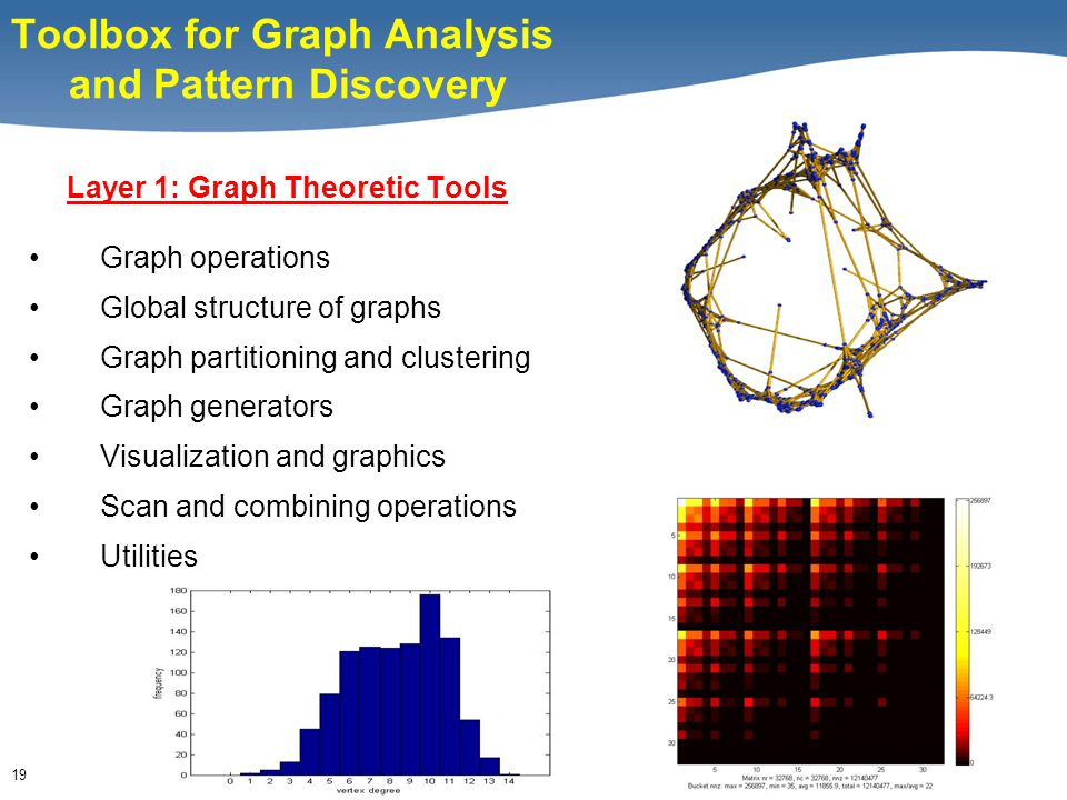 19 Toolbox for Graph Analysis and Pattern Discovery Layer 1: Graph Theoretic Tools Graph operations Global structure of graphs Graph partitioning and clustering Graph generators Visualization and graphics Scan and combining operations Utilities