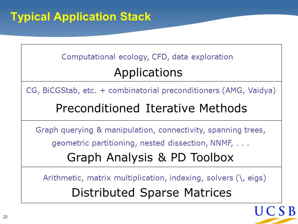 20 Typical Application Stack Distributed Sparse Matrices Arithmetic, matrix multiplication, indexing, solvers (\, eigs) Graph Analysis & PD Toolbox Graph querying & manipulation, connectivity, spanning trees, geometric partitioning, nested dissection, NNMF,...
