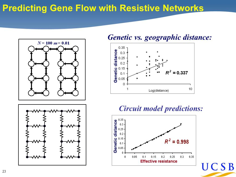 23 Predicting Gene Flow with Resistive Networks Circuit model predictions: Genetic vs.