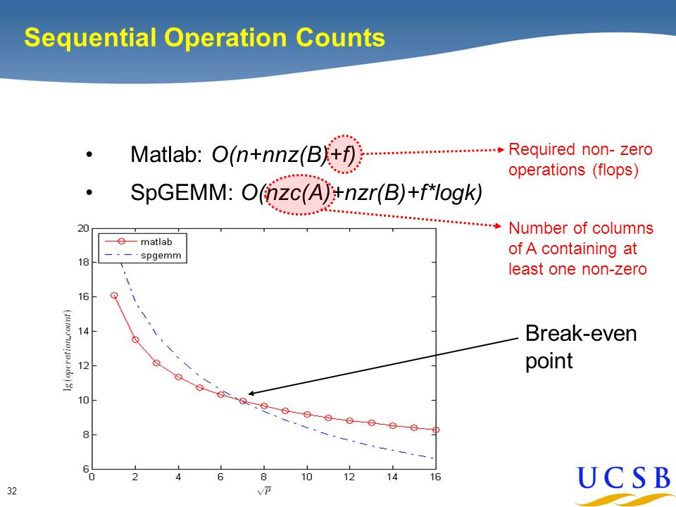 32 Sequential Operation Counts Matlab: O(n+nnz(B)+f) SpGEMM: O(nzc(A)+nzr(B)+f*logk) Break-even point Required non- zero operations (flops) Number of columns of A containing at least one non-zero