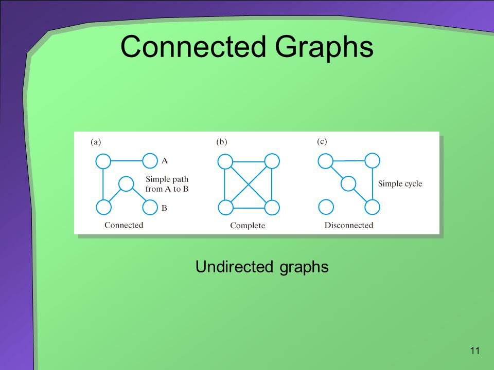 11 Connected Graphs Undirected graphs