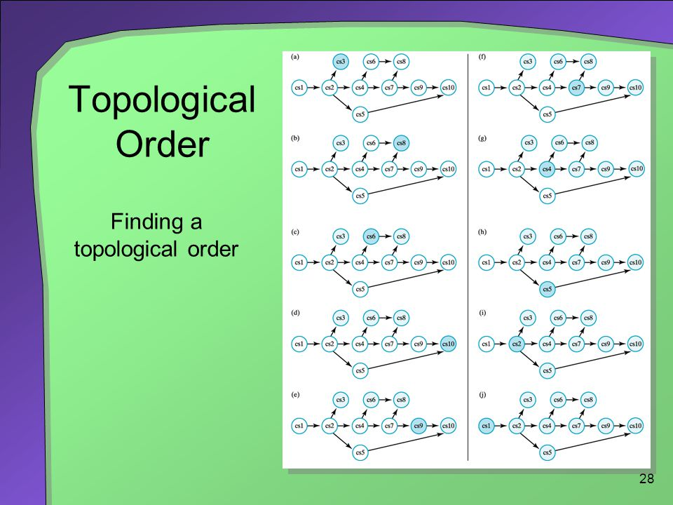 28 Topological Order Finding a topological order