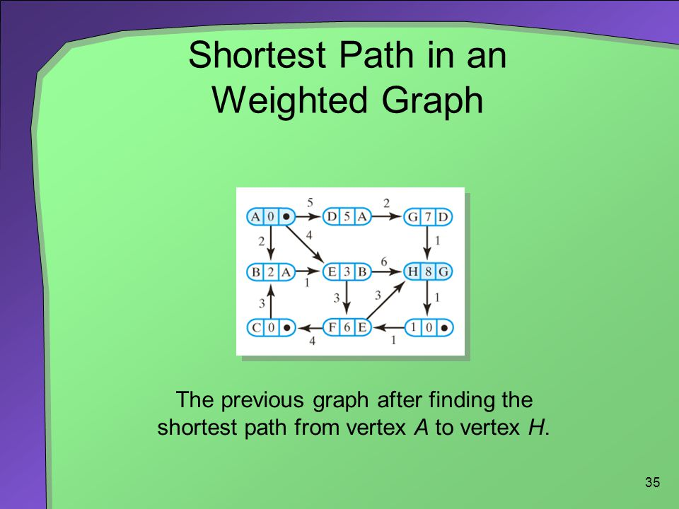 35 Shortest Path in an Weighted Graph The previous graph after finding the shortest path from vertex A to vertex H.